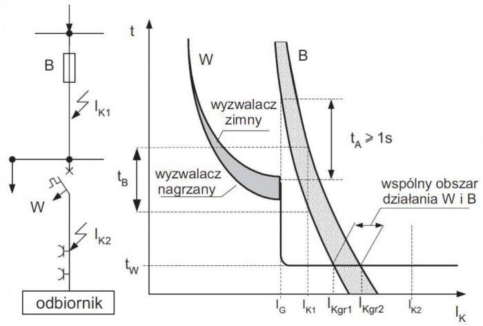 Rys. 5. Ilustracja zasady selektywności prądowej wyłącznika W i bezpiecznika B, gdzie: IG – początkowy prąd zwarcia wyłącznika W; IK1 i IK2 – prądy zwarcia; IKgr1 i IKgr2 – prądy zwarcia granicy wspólnego obszaru działania W i B; tW – czas zwarcia wyłącz.
