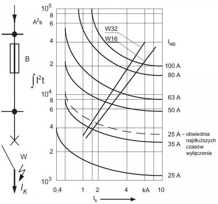 Rys. 6. Przykładowe charakterystyki przedłukowe całki Joule'a (linie ciągłe) bezpieczników typu gL oraz wyłączników instalacyjnych o prądach znamionowych 16 A i 32 A [2]; linią przerywaną oznaczono górną obwiednię pasma bezpiecznika o prądzie znamionowy.