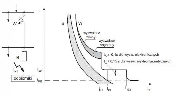 Rys. 7. Charakterystyki prądowo-czasowe zabezpieczeń układu bezpiecznik – wyłącznik, ilustrujące warunek selektywnego działania, gdzie: B – bezpiecznik, W – wyłącznik, IK – prąd zwarciowy, IK1 – prąd zwarciowy dla bezpiecznika, IG1, IG2 – 1. i 2. próg p.