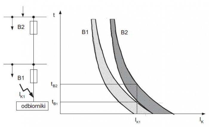 Rys. 8. Charakterystyki prądowo-czasowe zabezpieczeń układu bezpiecznik (B1) – bezpiecznik (B2), ilustrujące warunek selektywnego działania, gdzie: tW1, tW2 – zakres czasów wyłączenia prądu zwarciowego IK1 odpowiednio dla bezpieczników B1 i B2
