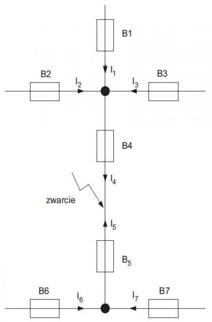 Rys. 9. Ilustracja działania zasady selektywności w instalacjach wielostronnie zasilanych, w obwodach rozgałęzionych