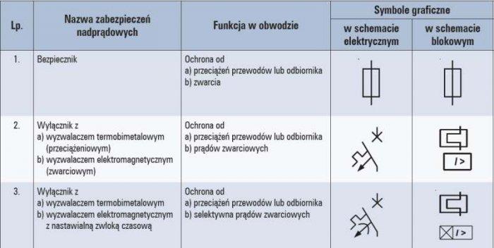 Tab. 1. Niektóre symbole zabezpieczeń nadprądowych w torach niskiego napięcia