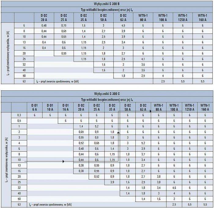 Tab. 2. Przykładowe wartości prądów granicznych dla wyłączników typu B i C oraz bezpieczników