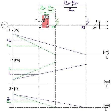 Rys. 1.  Idea wyznaczania impedancji w zabezpieczeniu odległościowym linii LAB, gdzie: W – wył?cznik, ącznik, F1, F2 – miejsca zwarcia