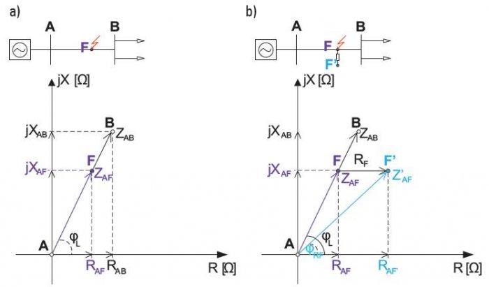 Rys. 2.  Wektor impedancji wyznaczanej w punkcie zabezpieczeniowym (stacja A) podczas zwarcia: a) bezpośredniego, b) pośredniego