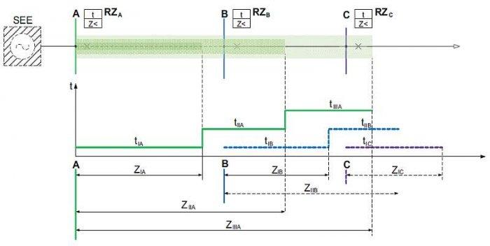 Rys. 4.  Przykładowa charakterystyka czasowo-impedancyjna zabezpieczenia odległościowego w układzie promieniowym