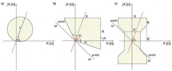 Rys. 6.  Wybrane kształty charakterystyk pomiarowych/rozruchowych typu: a) MHO, b) poligonalna, c) odcinkowa