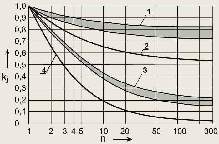 Rys. 1.  Wartości współczynnika jednoczesności kj' dla wybranych grup odbiorników energii elektrycznej w budynkach mieszkalnych, w zależności od liczby mieszkań wg przepisów niemieckich [H. Markiewicz; A. Klajn – Instalacje elektryczne w budynkach mieszk.