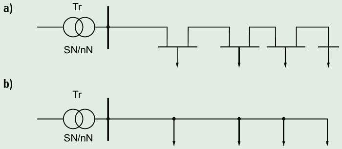 Rys. 3.  Schemat sieci magistralnej: a) kablowej, b) napowietrznej