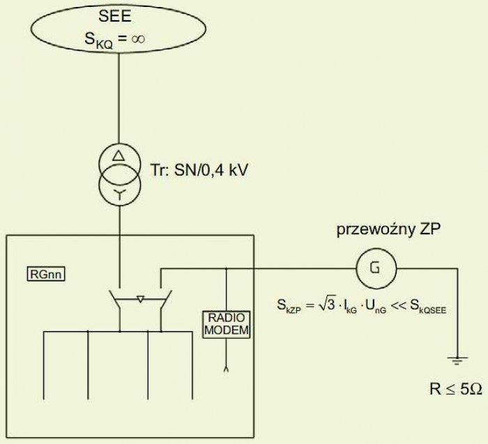 Rys. 5.  Sposób przyłączenia zespołu prądotwórczego do tymczasowego zasilania sieci elektroenergetycznej nn