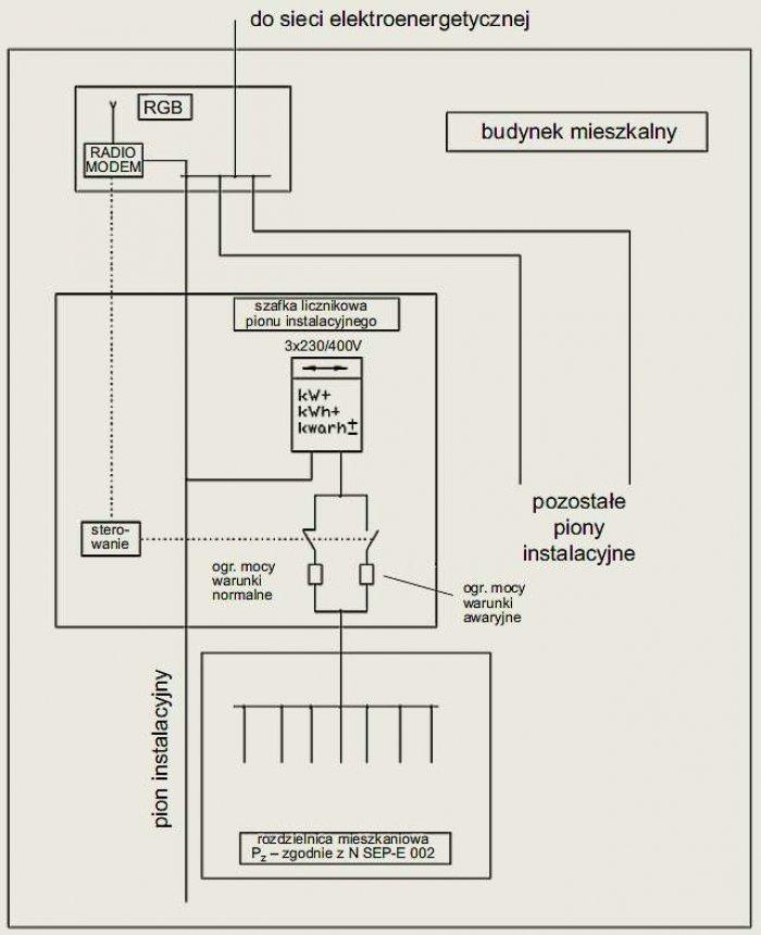 Rys. 6.  Przykład układu sterowania umożliwiającego automatyczne przełączenie odbiorników mieszkaniowych na warunki zasilania tymczasowego