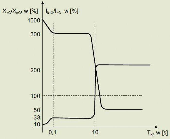 Rys. 8.  Unormowane charakterystyki: a) zmienności reaktancji zwarciowej generatora , b) zmienności prądu zwarciowego generatora, przy zwarciu na jego zaciskach  , gdzie: XnG – znamionowa reaktancja generatora (wartość w stanie statycznym), w [W], Xk1G–.