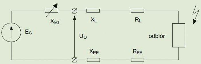 Rys. 9.  Schemat jednofazowego obwodu zwarcia w instalacji zasilającej z zespołu prądotwórczego [2]