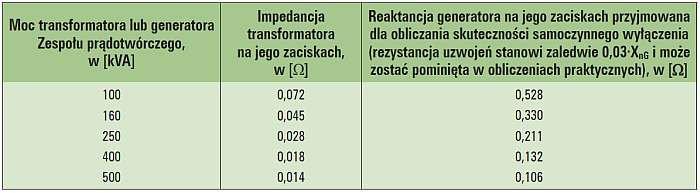 Tab. 1. Zestawienie impedancji transformatora i generatora o tej samej mocy [2]