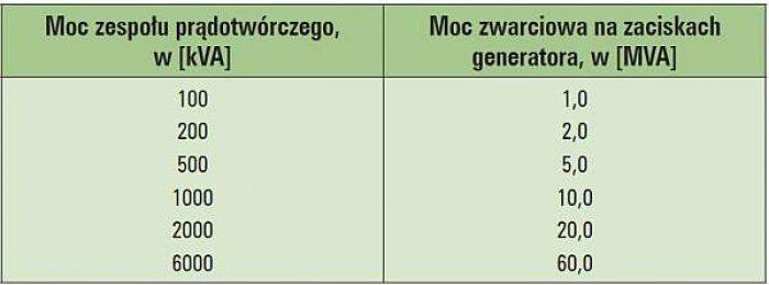 Tab. 2. Moc zwarciowa na zaciskach wybranych generatorów zespołów prądotwórczych.