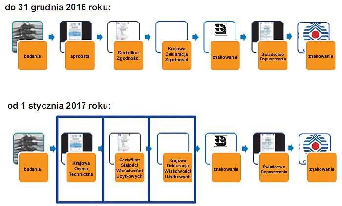 Rys. 1. Ścieżka oceny zgodności dla kabli i przewodów stosowanych w obwodach bezpieczeństwa; rys. J. Wiatr