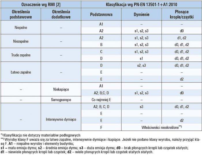 Tab. 1. Klasyfikacja materiałów budowlanych z punktu widzenia odporności na ogień*)