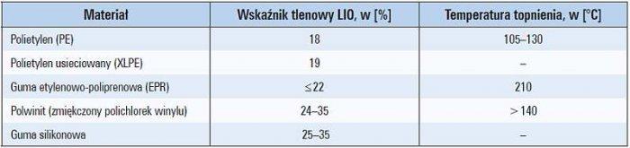 Tab. 2. Wskaźnik LIO oraz temperatura topnienia wybranych materiałów stosowanych do budowy kabli i przewodów