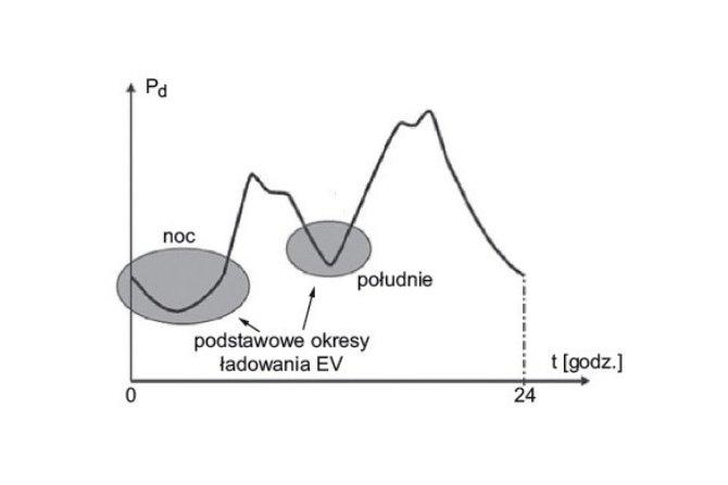 Typowy wykres dobowego poboru mocy w sieci elektroenergetycznej
