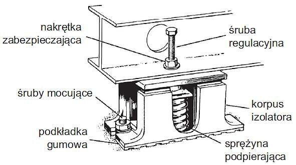 Rys. 1. Przykład sprężynowego izolatora drgań [9]