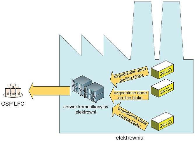 Rys. 1. Wymiana danych w kierunku od JWCD do OSP [7]