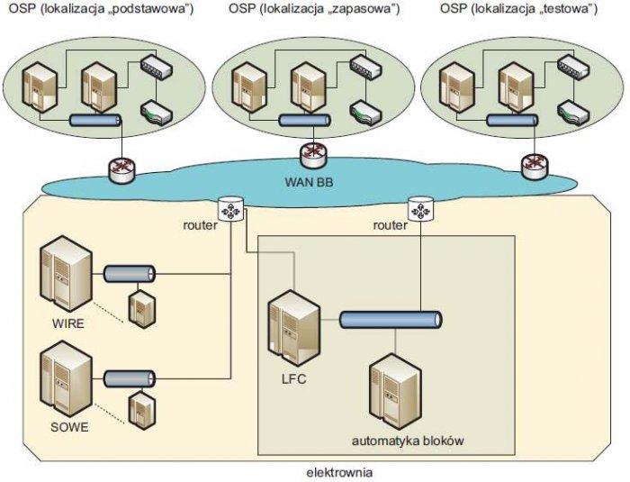 Rys. 2. Schemat sieci na potrzeby realizacji systemu LFC [7]