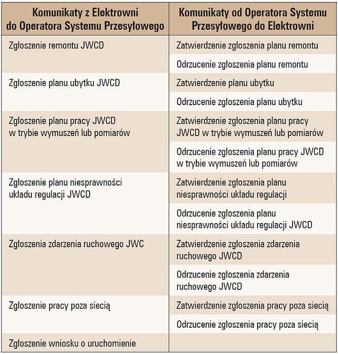 Tab. 1. Procedury wymiany informacji w ramach Systemu Operatywnej Współpracy z Elektrowniami [5]