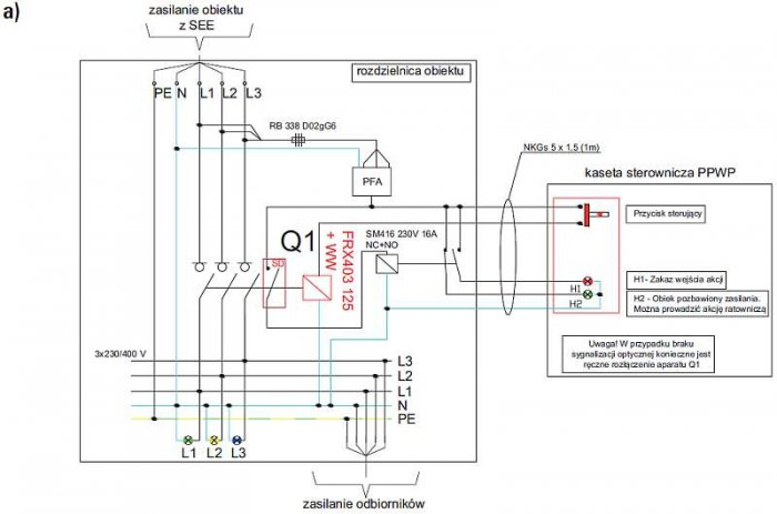 Rys. 1.  Przykład uproszczonego sterowania przeciwpożarowego wyłącznika prądu (Q1) z wyzwalaczem wraz z sygnalizacją stanu pracy: a) schemat ideowy [9]