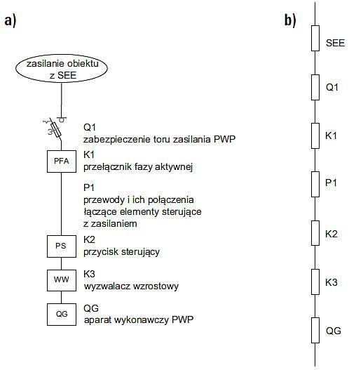 Rys. 2.  Schemat ideowy zasilania i sterowania PWP z cewką wzrostową (WW) – szeregowa struktura niezawodnościowa: a) schemat ideowy z poszczególnymi elementami wchodzącymi w skład toru zasilania i sterowania PWP, b) schemat z punktu widzenia teorii nieza.
