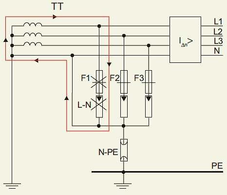 Rys. 10. Zastosowanie ograniczników przepięć w układzie 3+1 (sieć TT)