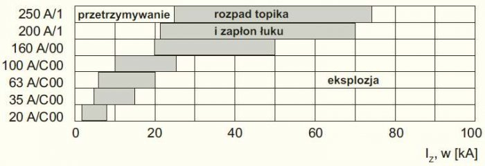 Rys. 3. Efekt, jaki wywołuje przepływ prądu piorunowego o kształcie 10/350ms przez bezpiecznik topikowy o charakterystyce gG i napięciu znamionowym 500V [1]