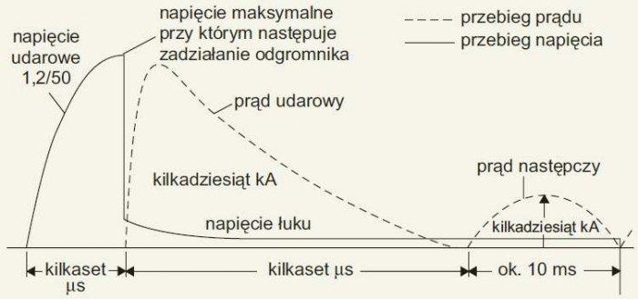Rys. 4. Przebieg prądu i napięcia na iskiernikowym ograniczniku przepięć typu 1 [2]