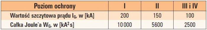 Tab. 1. Obliczeniowe parametry pierwszego udaru piorunowego 10/350ms w zależności od poziomu ochrony [3, 4]