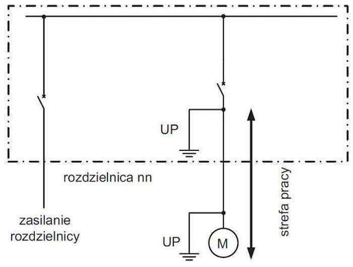 Rys. 2. Zasada tworzenia bezpiecznej strefy pracy podczas pracy w polu odpływowym rozdzielnicy lub przy zasilanym z niego odbiorniku (gdzie: UP – uziemiacz przenośny)