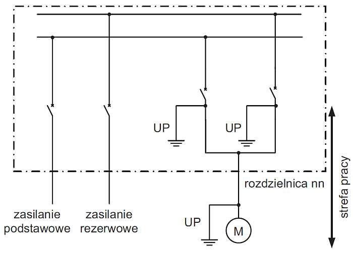 Rys. 4. Zasada tworzenia bezpiecznej strefy pracy podczas pracy w polu odpływowym rozdzielnicy z zasilaniem rezerwowym lub przy zasilanym z niego odbiorniku (gdzie: UP – uziemiacz przenośny)