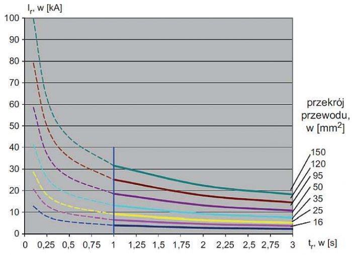Rys. 5. Dopuszczalny prąd zwarciowy Ir w zależności od czasu tr dla różnych przekrojów przewodów uziemiających [6]