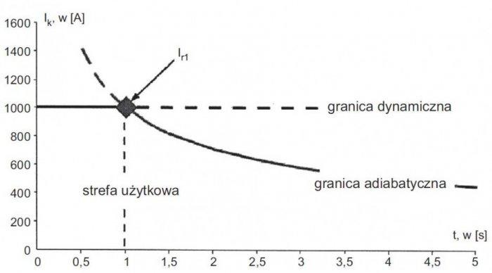 Rys. 6. Wykres obrazujący strefę użytkową przykładowego uziemiacza [3]