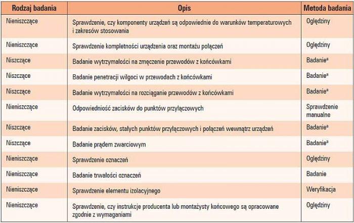 Tab. 1. Zakres badań typu dla uziemiaczy przenośnych wg wymagań norm PN-EN 61230:2011 [3] oraz PN-EN 61138:2009 [4]