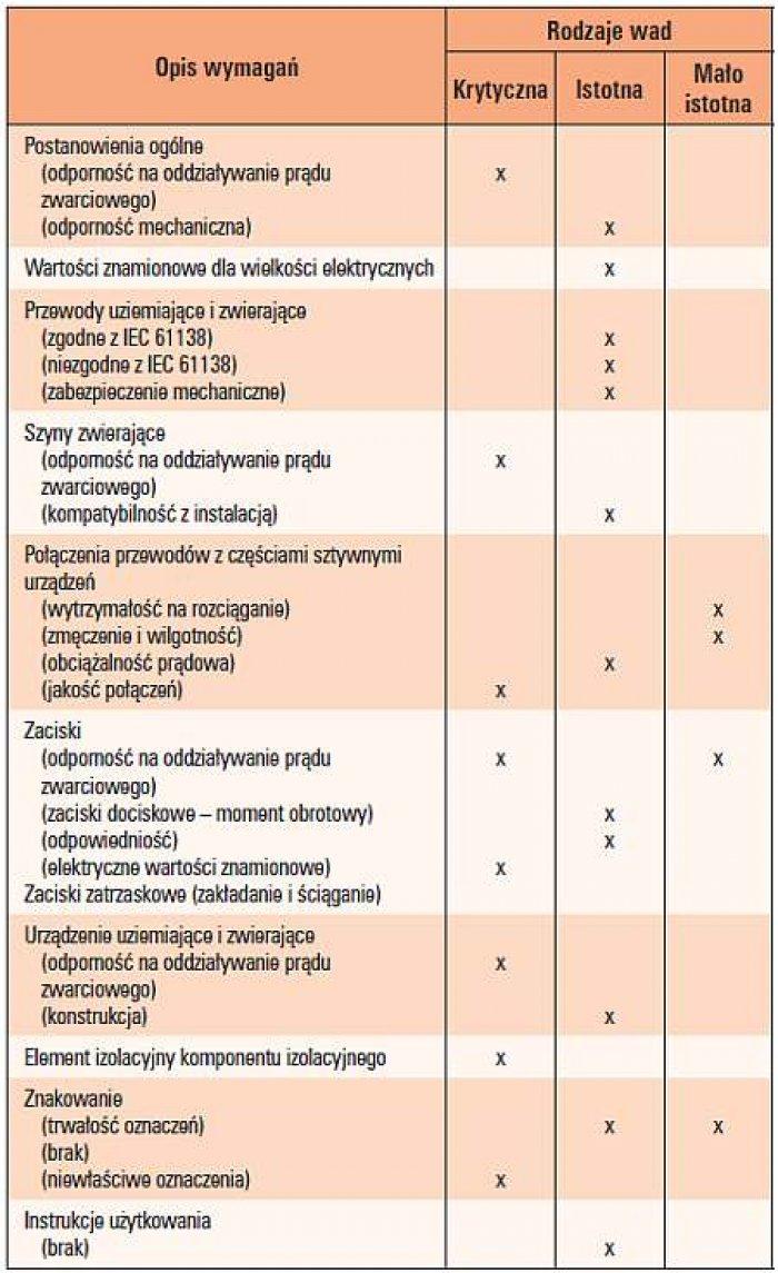 Tab. 2.  Klasyfikacja wad i związanych z nimi wymagań i badań uziemiaczy przenośnych [3]