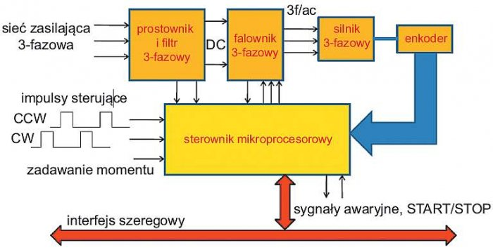 Rys. Schemat blokowy serwonapędu sterującego silnikiem 3-fazowym [3]