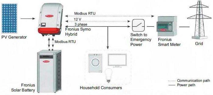 Rys. 10. Przykładowa konfiguracja systemu z falownikiem FRONIUS SYMO HYBRID [7]