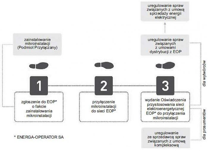 Rys. 11. Procedura przyłączenia mikroinstalacji PV w trybie zgłoszenia [8]