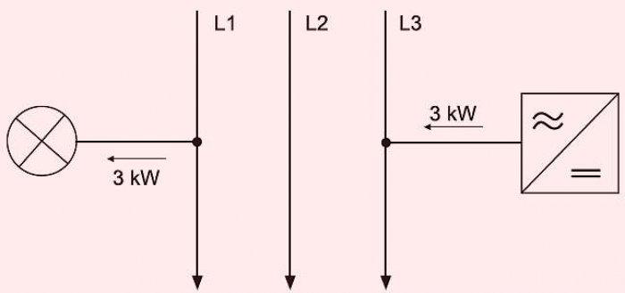 Rys. 2. Przykład bilansowania mocy w 3-fazowym układzie sieci EE z 1-fazowym falownikiem PV [3]