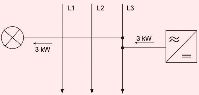 Rys. 3. Przykład bilansowania mocy w 1-fazowym układzie sieci EE z 1-fazowym falownikiem PV [3]