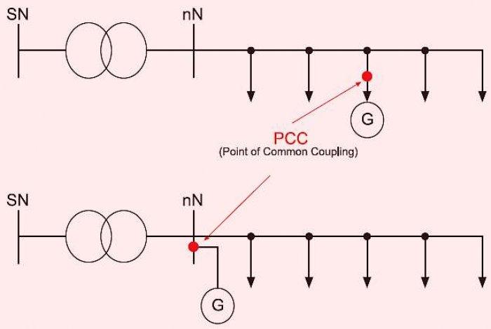 Rys. 4. Ogólny schemat przyłączenia mikroinstalacji PV do sieci EE-nn, z zaznaczeniem PCC; rys. M. Sarniak