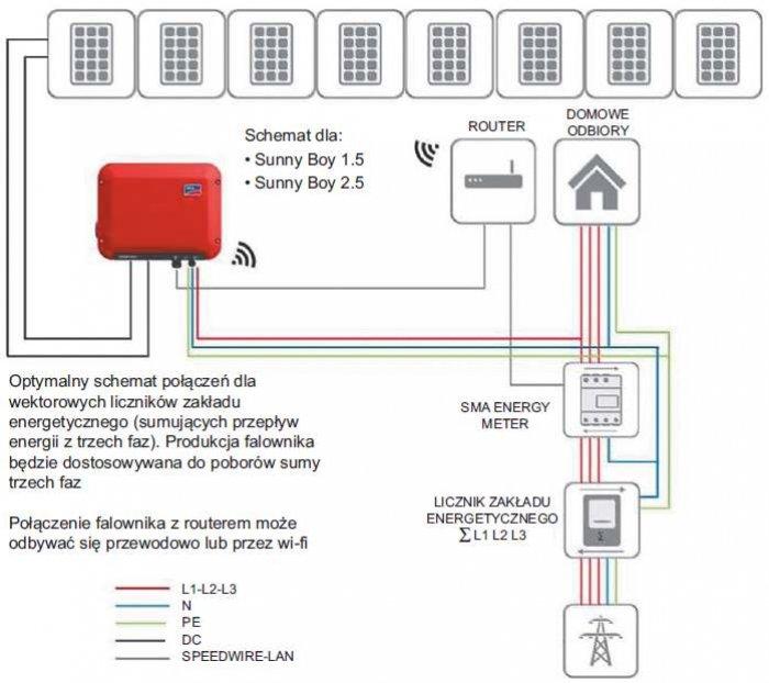 """Rys. 5. Sterowanie oddawaniem energii do sieci EE – produkcja energii słonecznej głównie na potrzeby własne (przypadek – """"wektorowy"""" licznik OSD) [4]"""