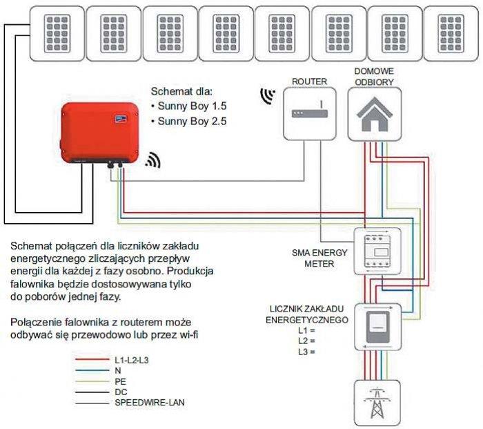 """Rys. 6. Sterowanie oddawaniem energii do sieci EE – produkcja energii słonecznej głównie na potrzeby własne (przypadek – """"arytmetyczny"""" licznik OSD) [4]"""