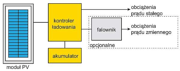 Rys. 1. Schemat blokowy autonomicznego systemu fotowoltaicznego