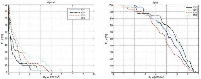 Rys. 2. Wykresy funkcji niezawodności dla miesięcy o najniższym i najwyższym nasłonecznieniu