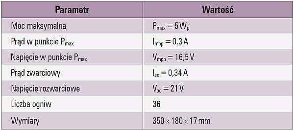 Tab. 1. Parametry modułu PV wykorzystywanego w pomiarach nasłonecznienia